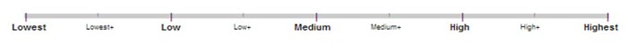 Google质量评分指南简介——给做英文SEO优化参考